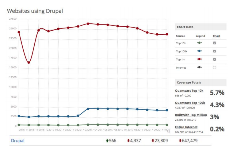 BuiltWith statistics showing websites using Drupal