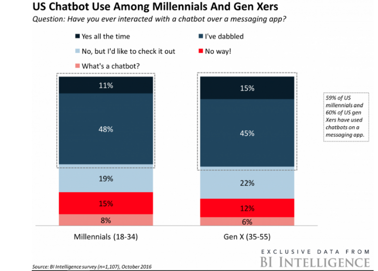 Research showing chatbot's usage among millennials and GenXers