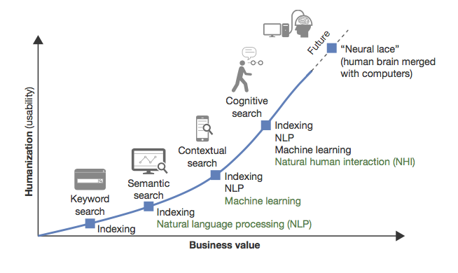 Graph showing evolution of cognitive search