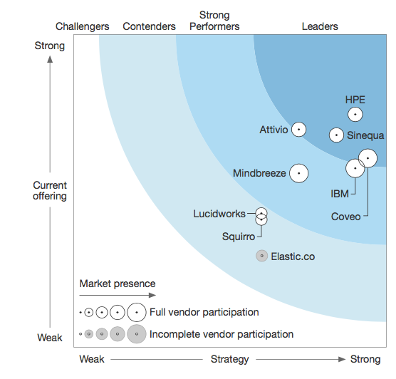 Forrester research showing cognitive search solution providers
