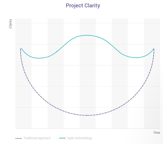 Graph showing agile process and traditional process comparing project clarity