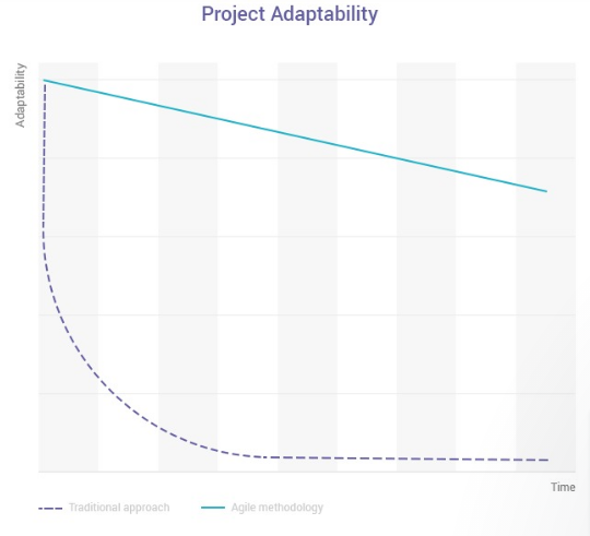 Graph showing agile process and traditional process comparing project adaptability