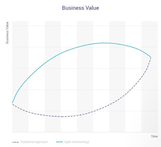 Graph showing agile process and traditional process comparing business value