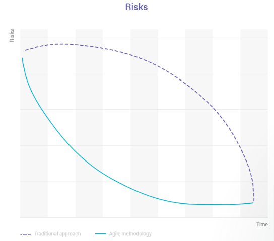 Graph showing agile process and traditional process comparing risks