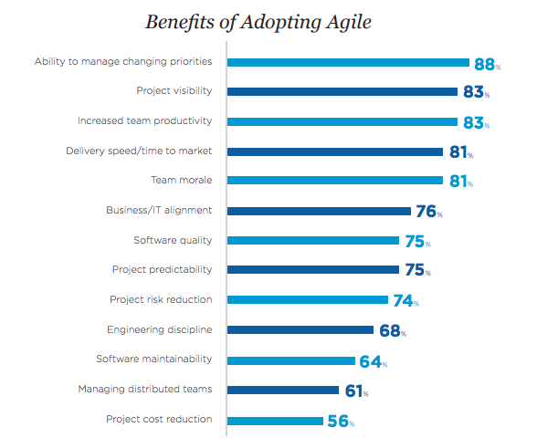 Statistics on benefits of agile methods