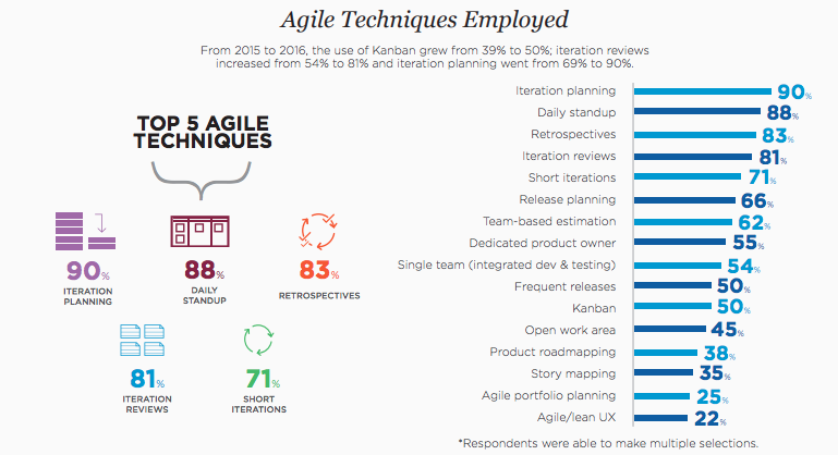 Statistics on Agile techniques employed in a project