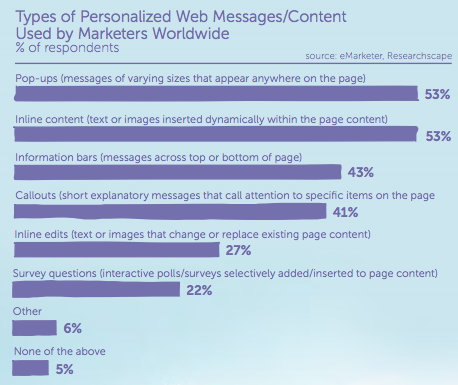 Stats on types of personalized content