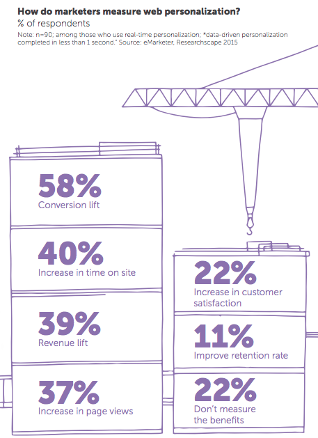 Stats on measuring web personalization