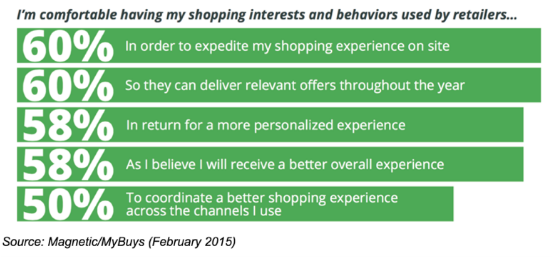 statistics on shopping interests