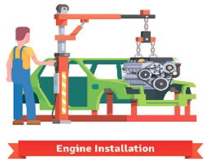 illustration showing a man using a machine to place engine in a car and engine installation written below it