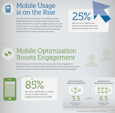 Infographic showing statistics on the rise of mobile usage and user engagement through better mobile optimisation of website