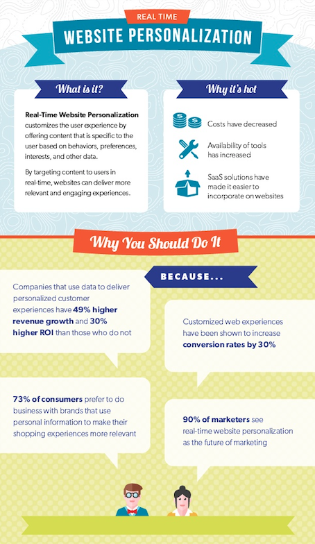 Infographic showing how important is web personalisation with relevant statistics
