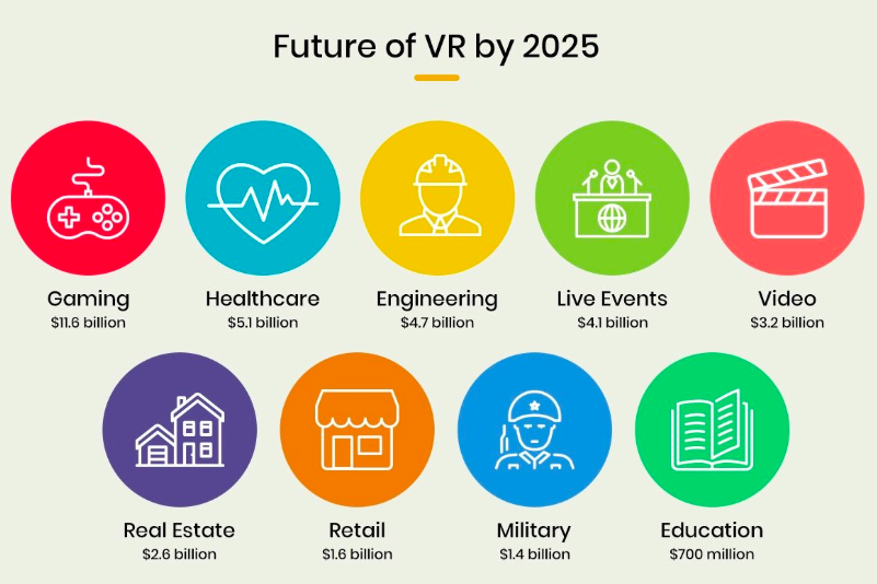 Illustration showing several icons denoting industries adopting Virtual Reality and 'Future of VR by 2025' written at the top