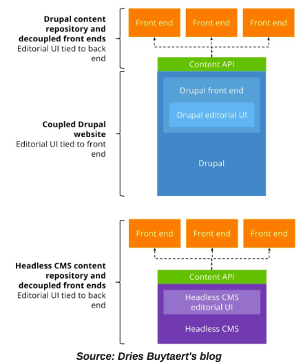 Flowchart representing the difference between API-first Drupal and other headless CMSes