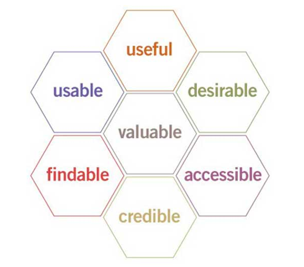 A honeycomb shaped representation of different elements of user experience