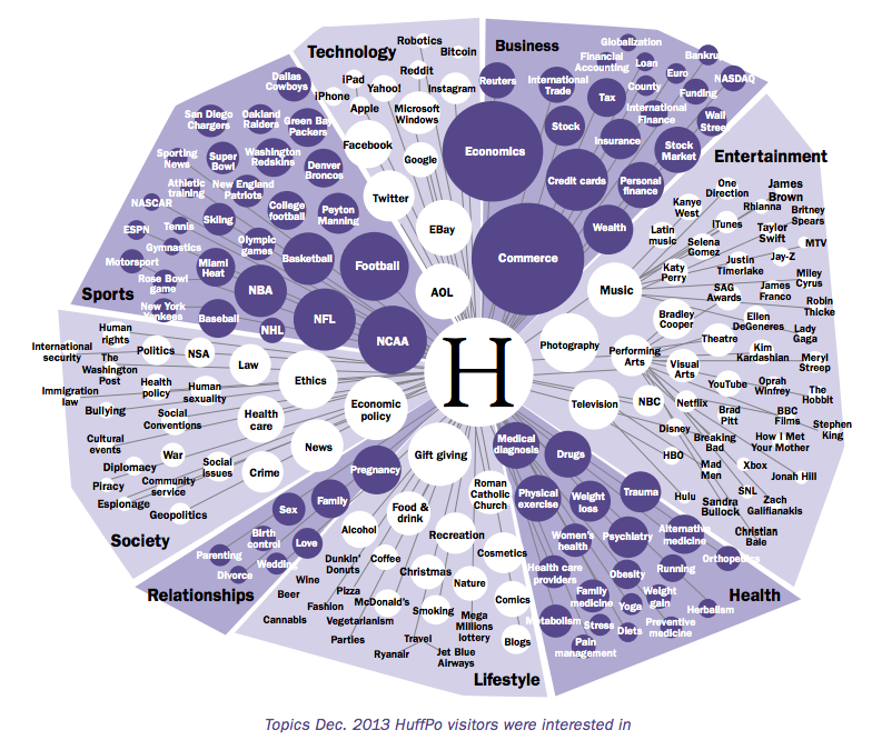 Infographic showing triangular shapes forming a irregular circle to show topics that HuffPost visitors were interested in