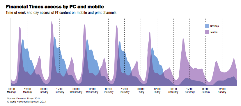 Graphical representation showing the PC users and mobile users who accessed FT on different days