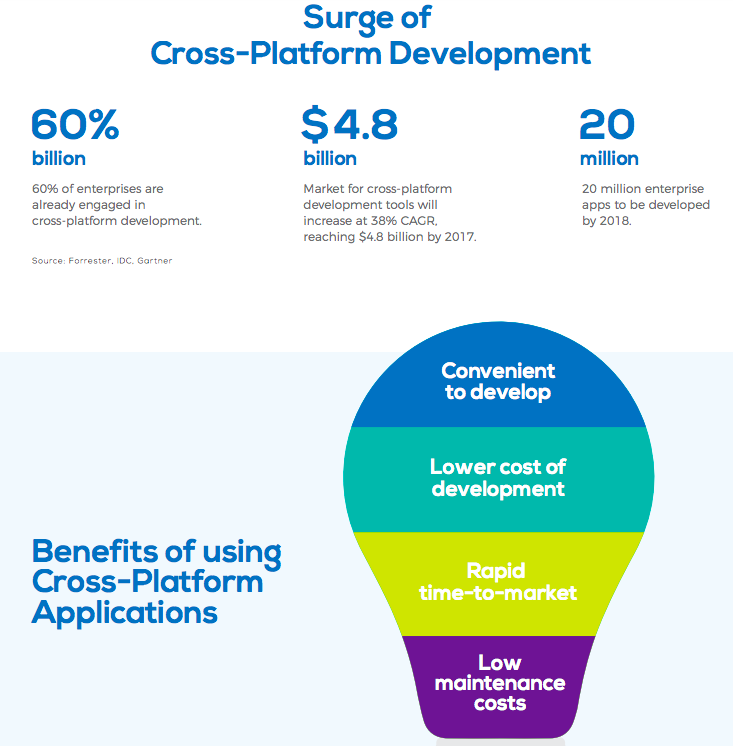 Infographics showing statistics on cross platform applications with an icon resembling a bulb