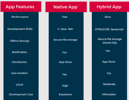 Tabular representation comparing native apps and hybrid apps