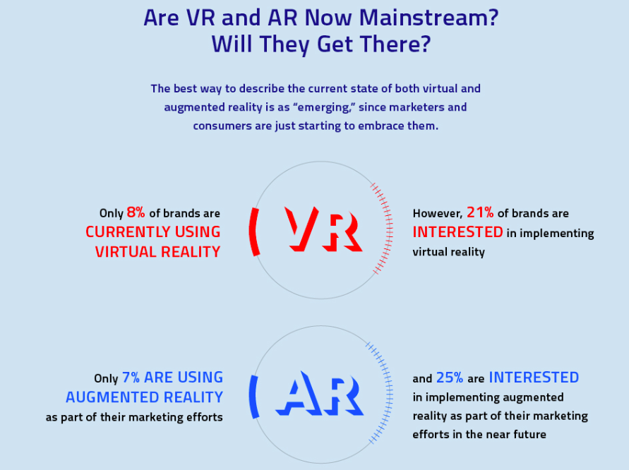 Infographic showing statistics on AR and VR with circles