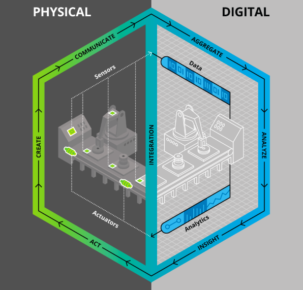 Illustration showing a digital twin model in the form of a hexagon