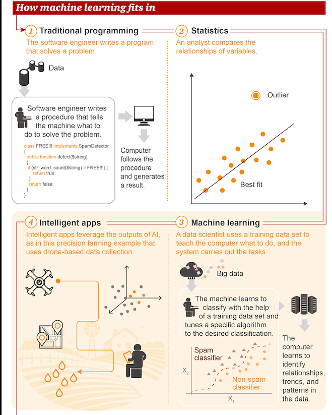 Infographic explaining machine learning through graphs and relevant icons