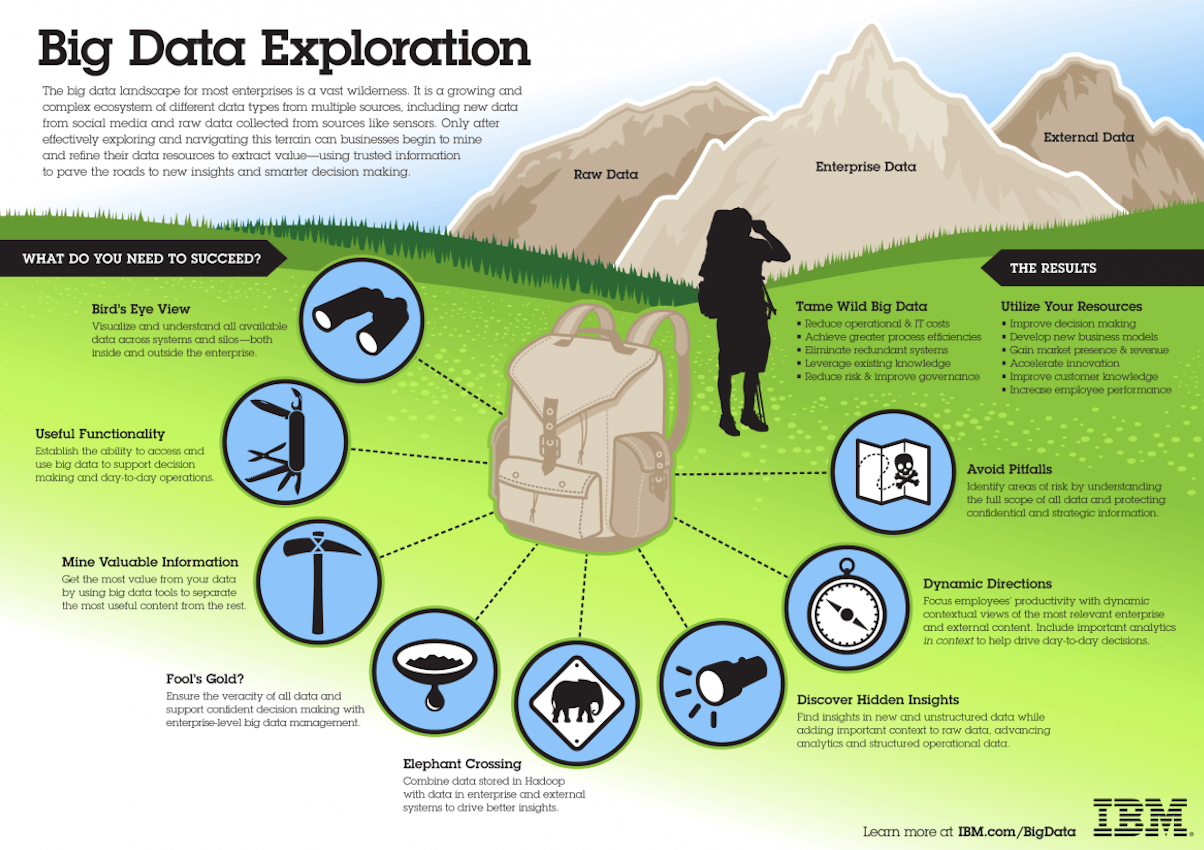 Infographic explaining big data with mountains, backpack and eight icons connected to it