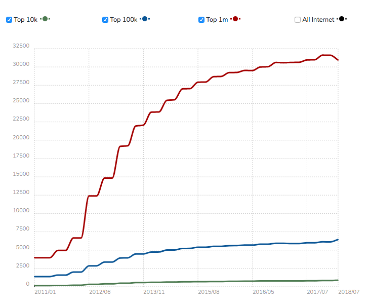 Graphical representation of Drupal usage statistics with different coloured lines