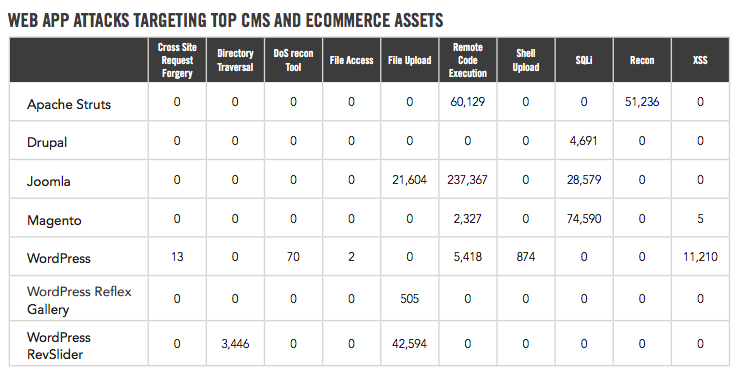 Table with rows and columns showing statistics on web app attacks targeting top CMS and ecommerce assets
