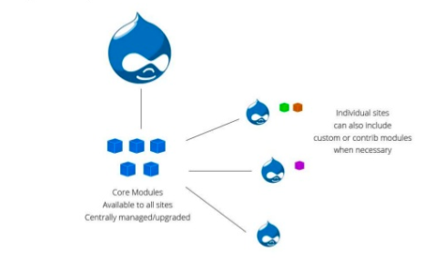 Illustration showing Drupal logos to describe multisite setup