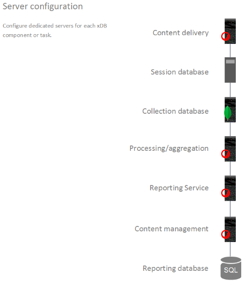 Illustration showing server configuration setup in sitecore with relevant icons