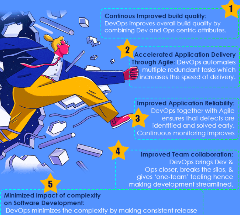 Infographic showing a man running and bullet points describing benefits of DevOps