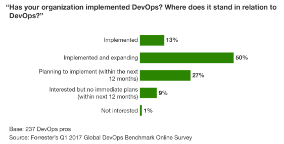 A bar graph showing statistics on DevOps