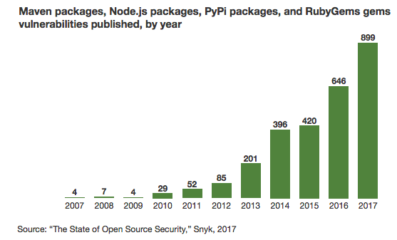 A bar graph in green colour showing the state of open source security in 2017