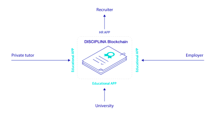 Illustration showing the workflow of Disciplina Blockchain with an icon representing a task sheet at the centre