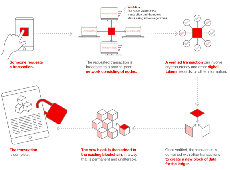 Illustration showing blockchain workflow with icons like mobile, laptop and houselock