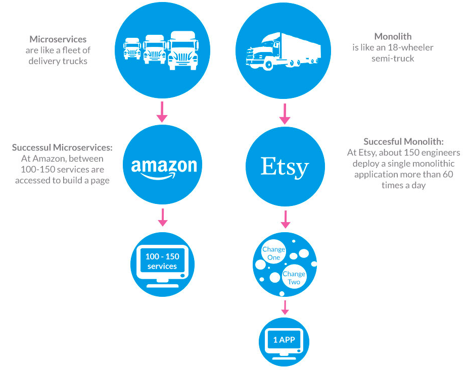 Flowchart with the logos of amazon and etsy showing the difference between monolithic and microservices architectures