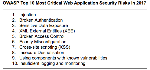 A box showing a list of OWASP Top 10 Most Critical Web Application Security Risks in 2017