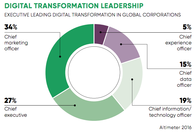 A piechart showing statistics on digital transformation leadership