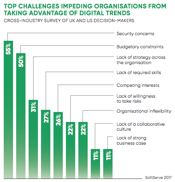 A bar graph showing statistics on top challenges impeding organisations from taking advantage of digital trends