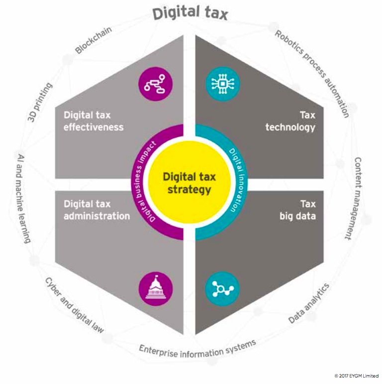 An illustration in the shape of hexagon depicting digital tax strategy