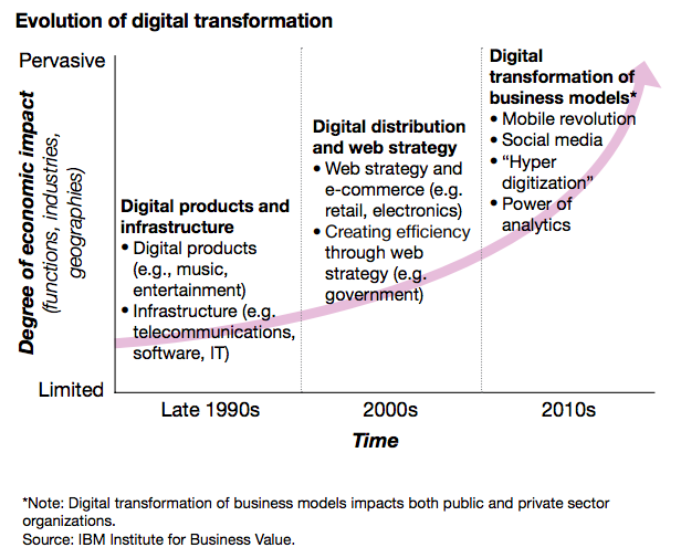 A graph showing a straight line and a curve depicting the evolution of digital transformation