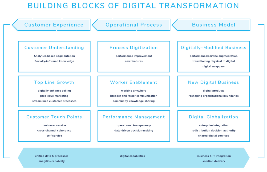 A flowchart showing boxes explaining building blocks of digital transformation