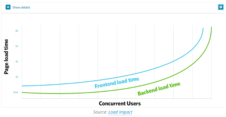 A graph with two curves illustrating frontend and backend load time