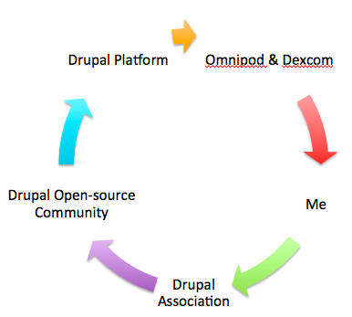 Five arrows forming a circle to explain how Drupal platform powers Omnipod and Dexcom