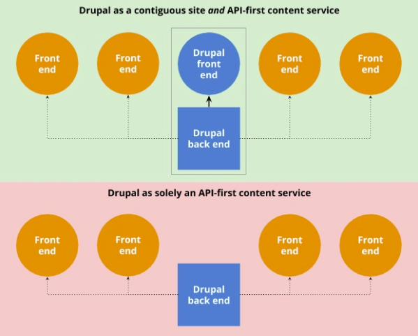 Flowchart showing circles and boxes illustrating workflow of Drupal as Content as a Service