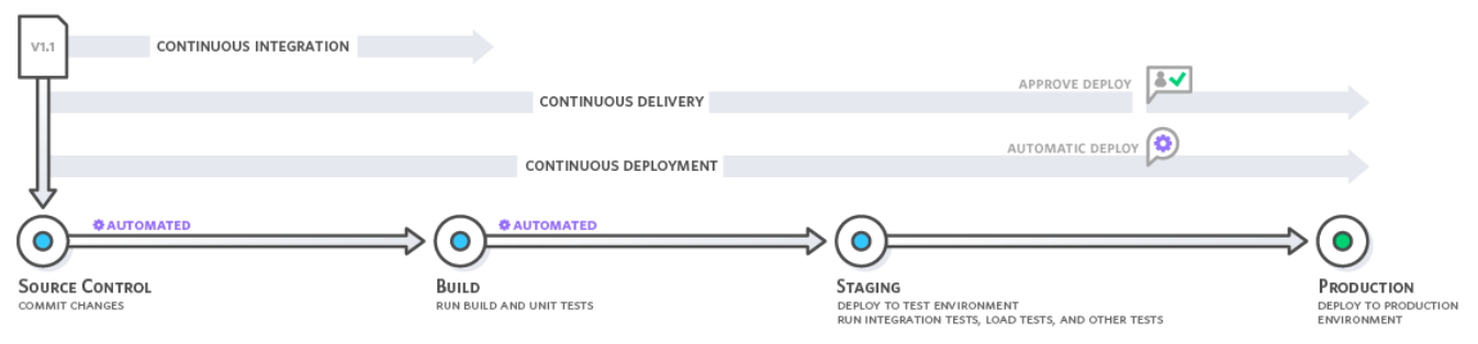 Flowchart showing box and circles to illustrate the workflow of continuous delivery, continuous integration, and continuous deployment
