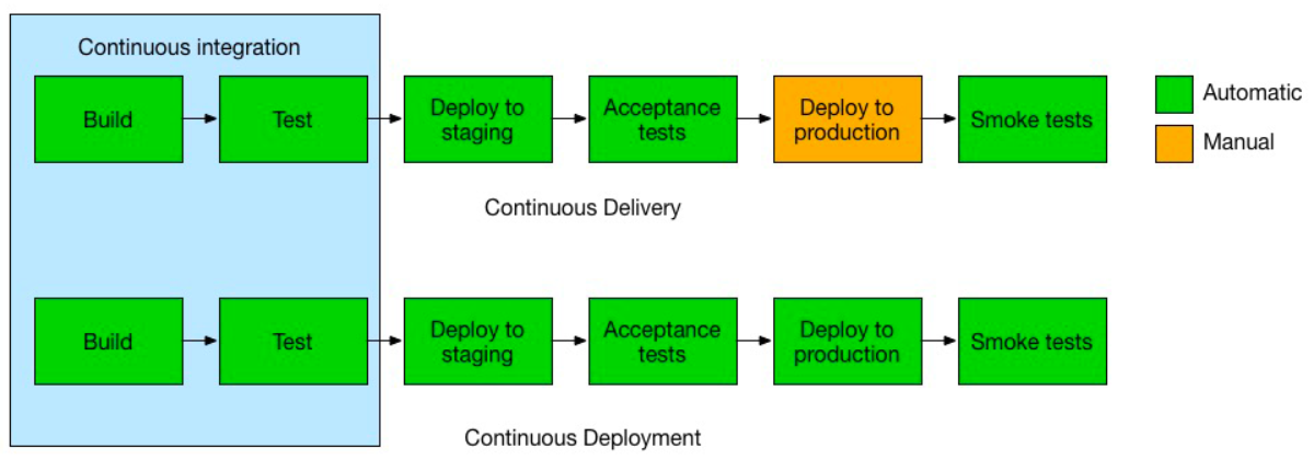 Flowchart showing green and orange coloured boxes to illustrate workflow of Continuous Integration, Continuous Delivery and Continuous Deployment