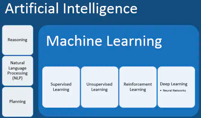 Illustration showing small boxes inside and outside a bigger box to explain machine learning and artificial intelligence