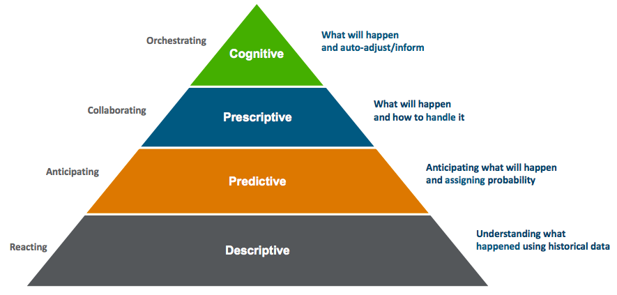 A pyramid split into 4 parts of a different colour with each describing the Intelligence capability business model
